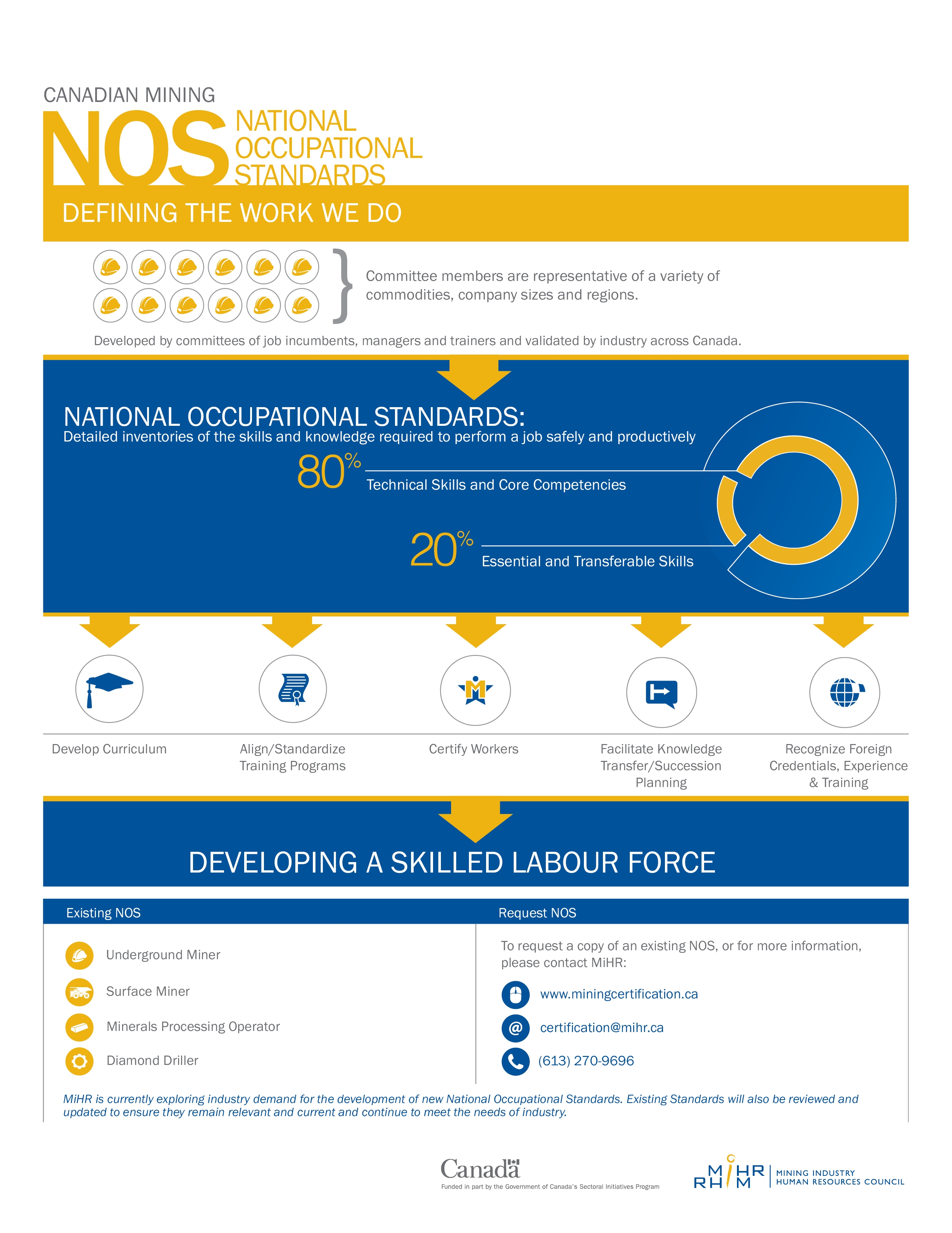 A graphic representation of how national occupational standards are developed and their various applications